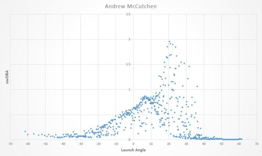 Andrew McCutchen LA Graph