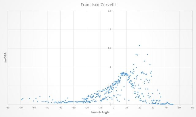 Cervelli launch angle graph