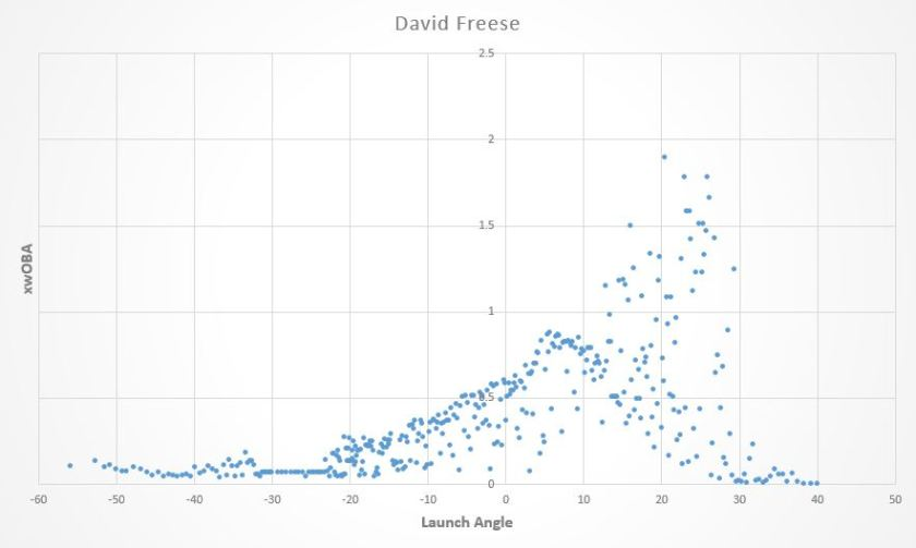 david freese launch angle graph