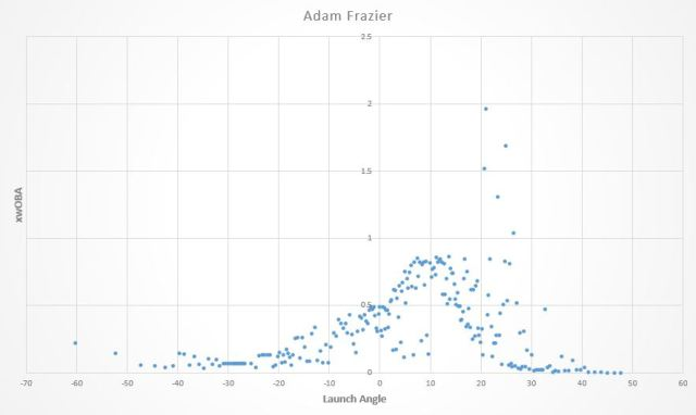 frazier la graphs