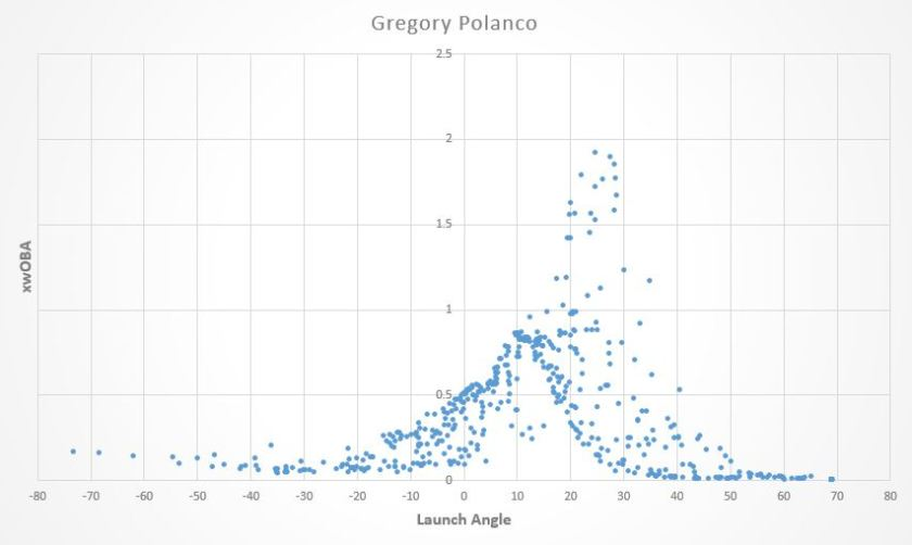 gregory polanco la graphs