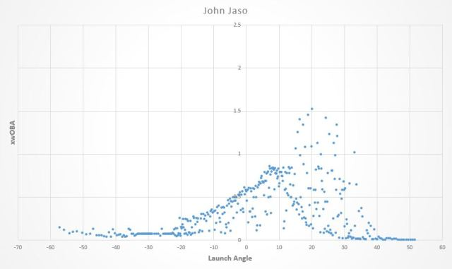 John Jaso launch angle graph