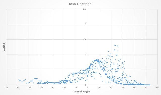 Josh Harrison LA Graph