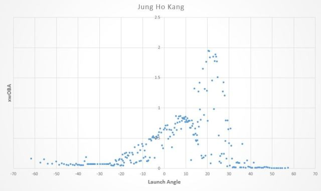 jung ho kang launch angle graph
