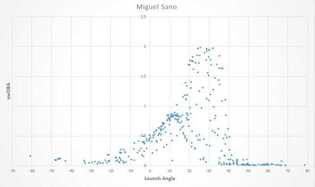 Miguel sano launch angle