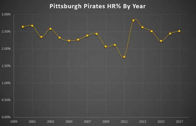 Pittsburgh Pirates: Maximizing Exit Velocity and Optimizing Launch Angles