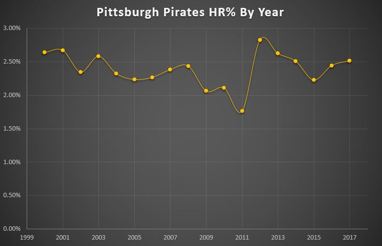 Pittsburgh Pirates HR percent