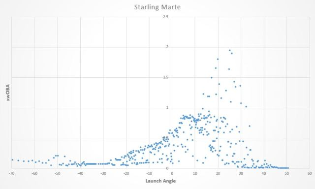 Starling Marte launch angle graph